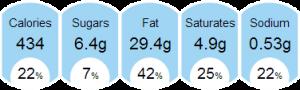 nutrition facts pesto soup