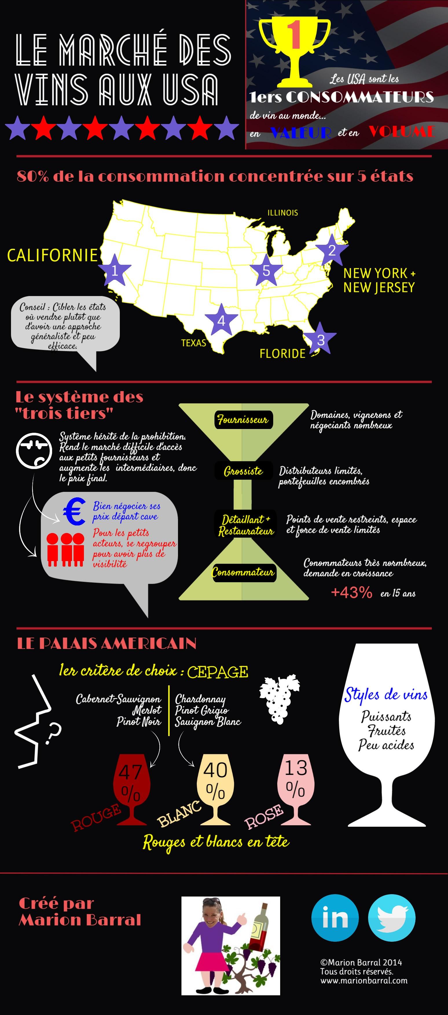 Infographie : le marché des vins aux USA