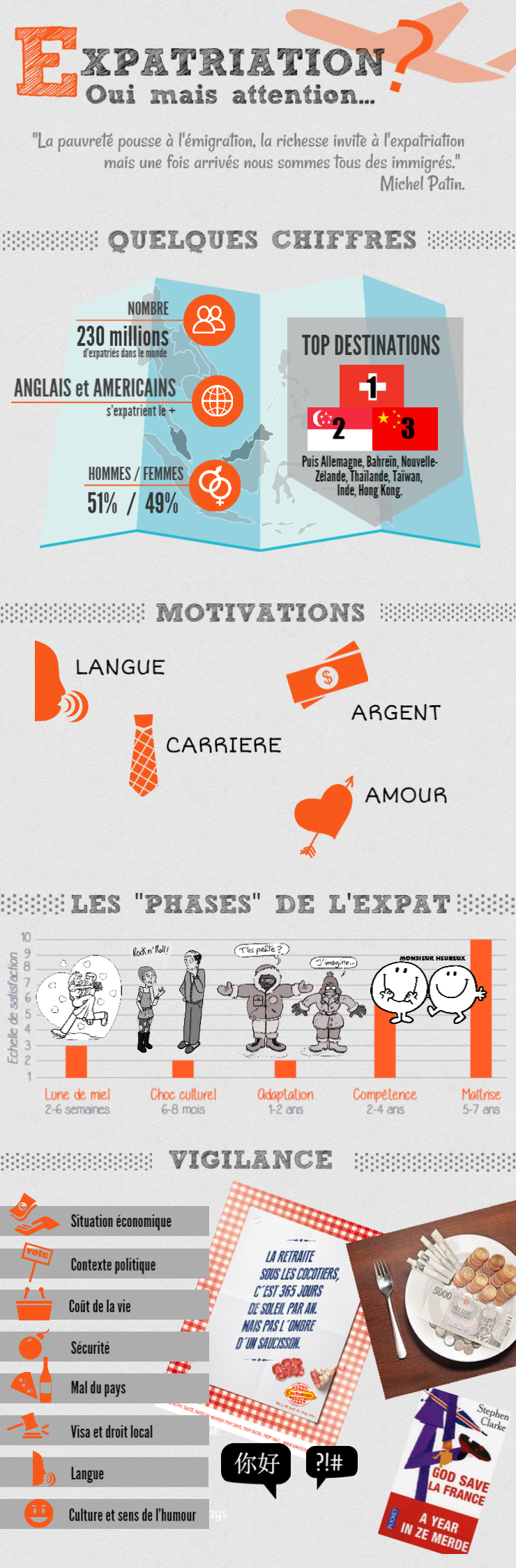Infographie : L'expatriation, oui mais attention !