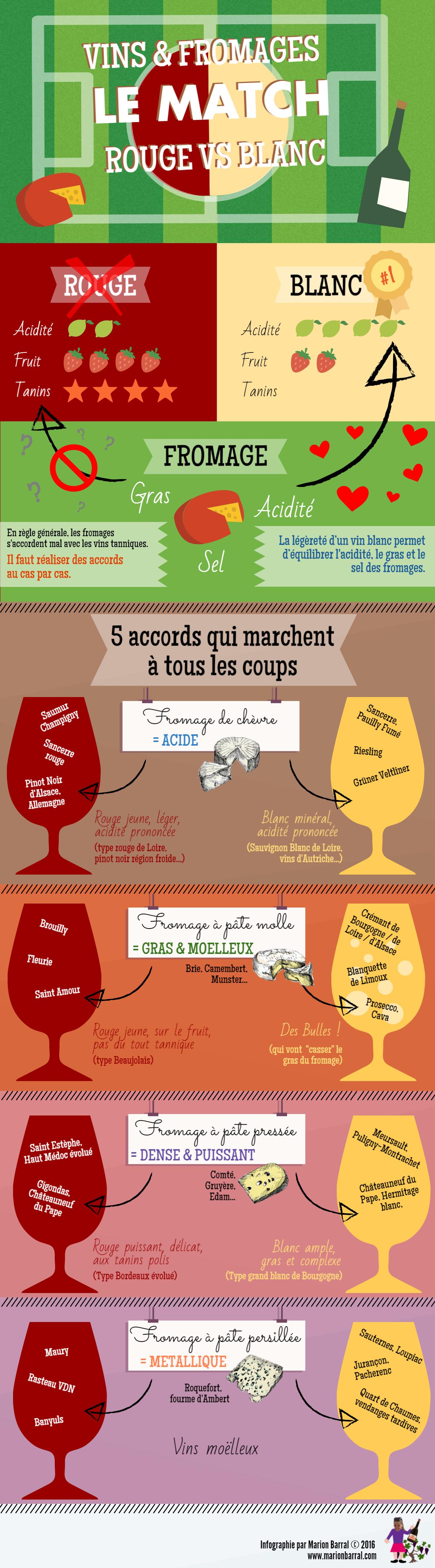 infographie sur les accords vins et fromages : le match rouge vs blanc