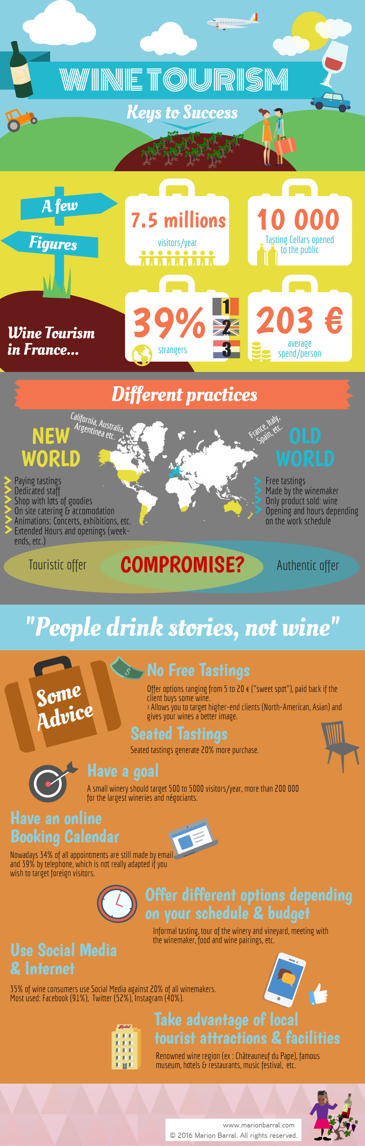 Wine Tourism: Keys to Success (infographics)